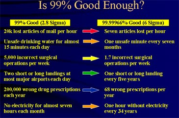 Lean And Six Sigma Healthcare The Promise Of Six Sigma