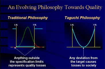 An evolving philosophy towards quality