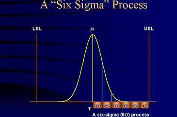 Graph of a Six Sigma Process