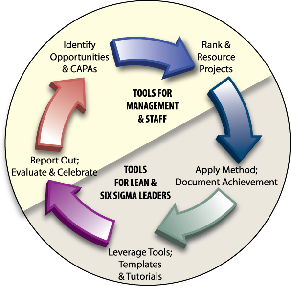 Portfolio Project Management | PPM | COMPASS® Quality Management ...
